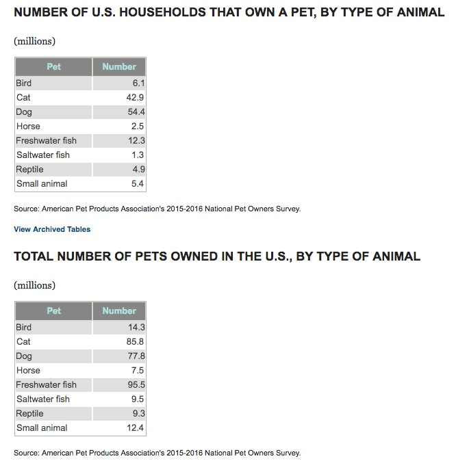 Take a look at the pets owned in the USA statistics.